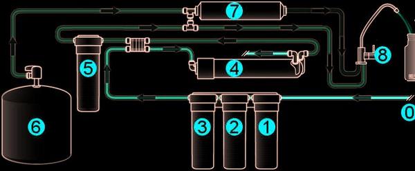 RO membrán működési elve